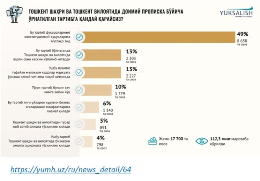 Экономист-аналитик и независимый эксперт Игорь Цой о состоянии рынка жилой и коммерческой недвижимости в Ташкенте.