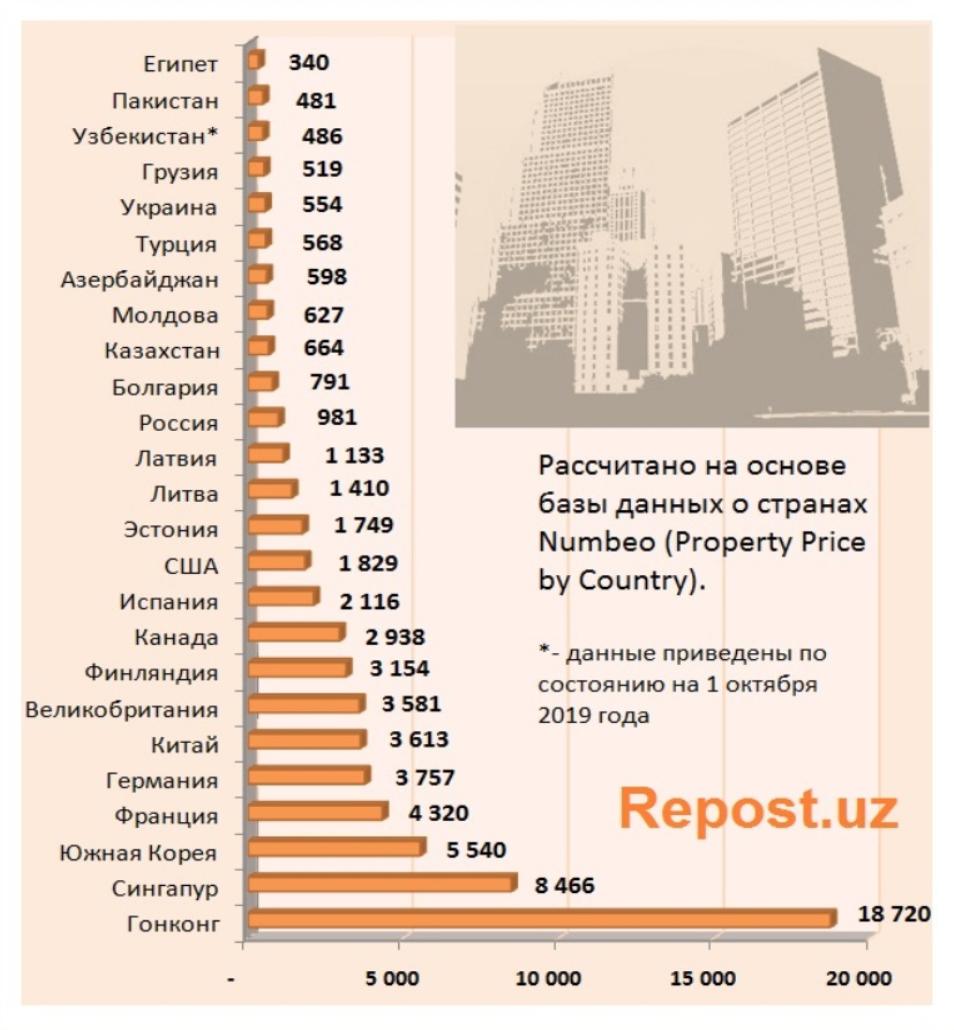 Стоимость квартиры в узбекистане сдача в аренду квартиры в болгарии