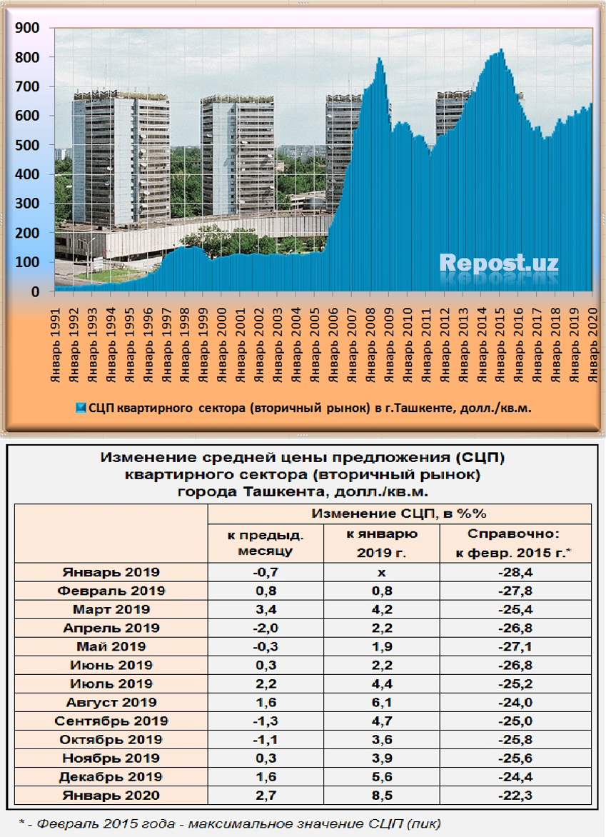 Цены на жилье в узбекистане жилье в дубае