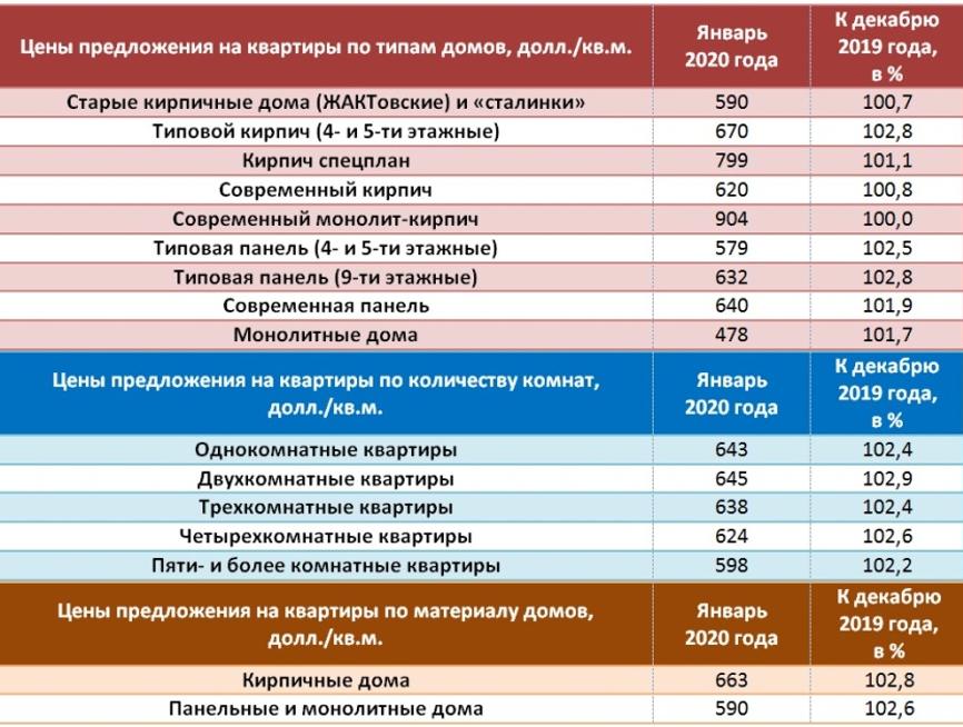 Цены на жилье в узбекистане lifestyle дубай