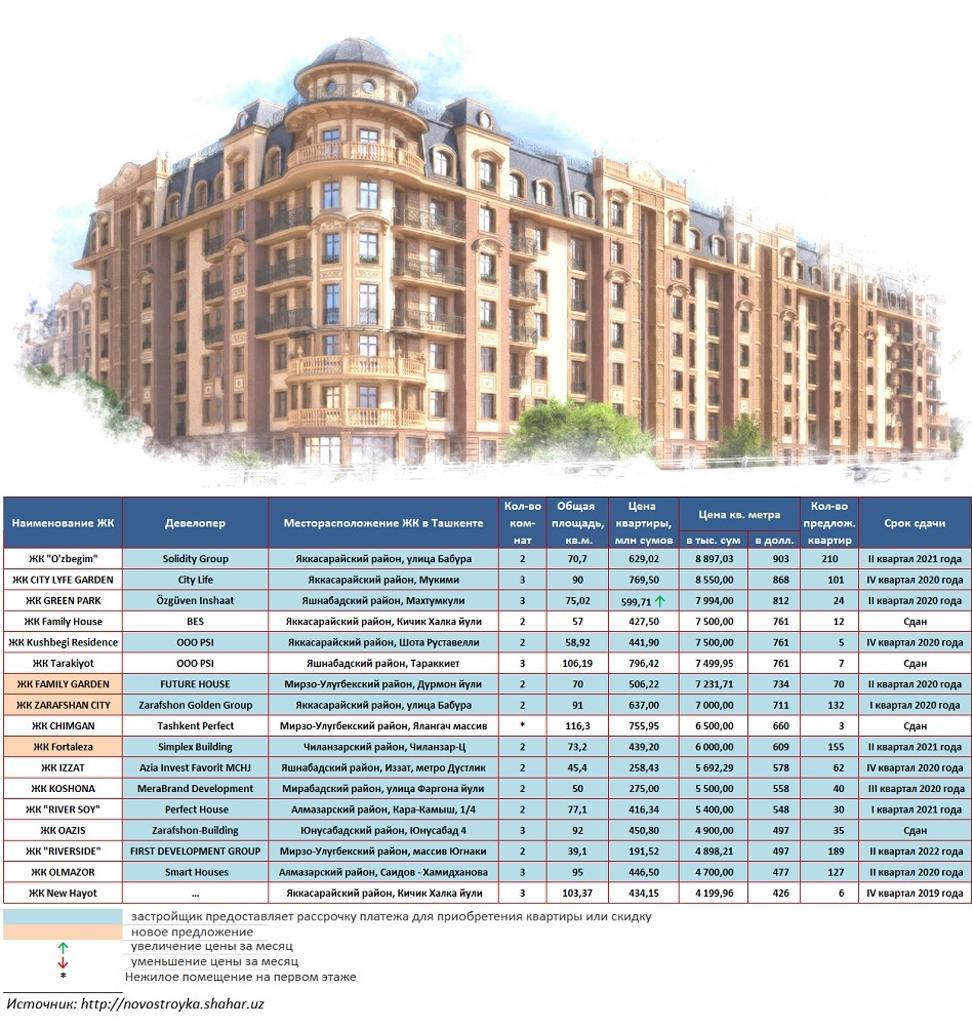 Стоимость квартиры в узбекистане штаб квартира оаэ